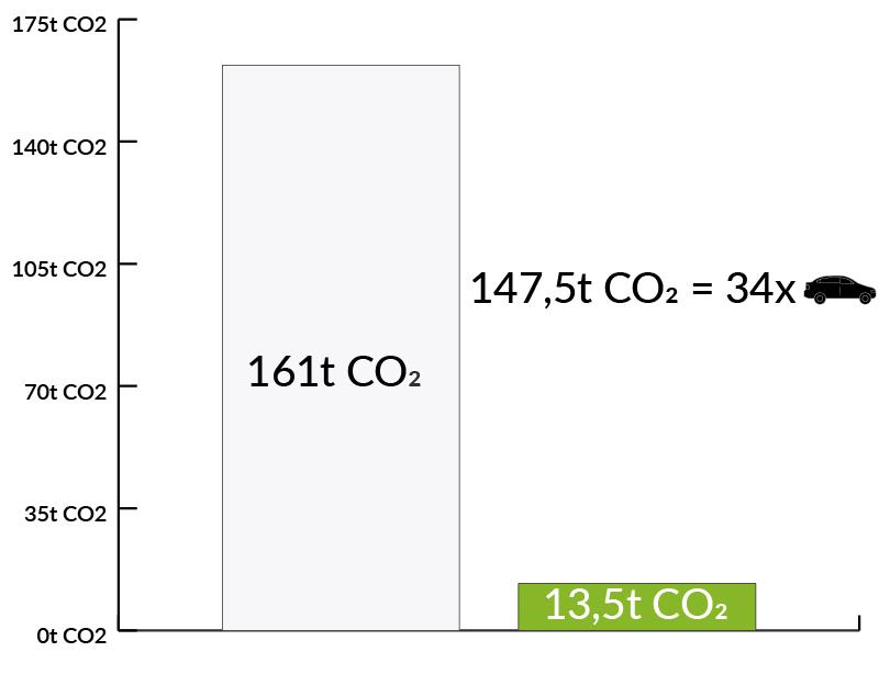 Wykres niskiego zużycia CO2 w zmodernizowanym zakładzie firmy Geberit - Luxon LED