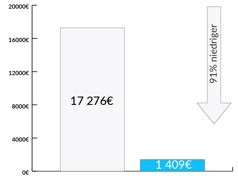 Wykres oszczędności w kosztach dla firmy Geberit - Luxon LED